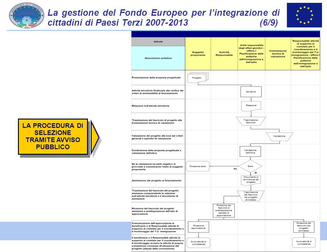 33 La gestione del Fondo Europeo per l'integrazione di cittadini di Paesi Terzi 2007-2013 (6/9) LA PROCEDURA DI SELEZIONE TRAMITE AVVISO PUBBLICO