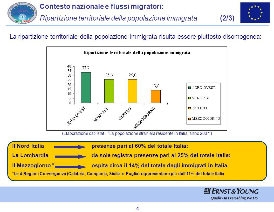 """4 (Elaborazione dati Istat - """"La popolazione straniera residente in Italia, anno 2007"""") La ripartizione territoriale della popolazione immigrata risul"""