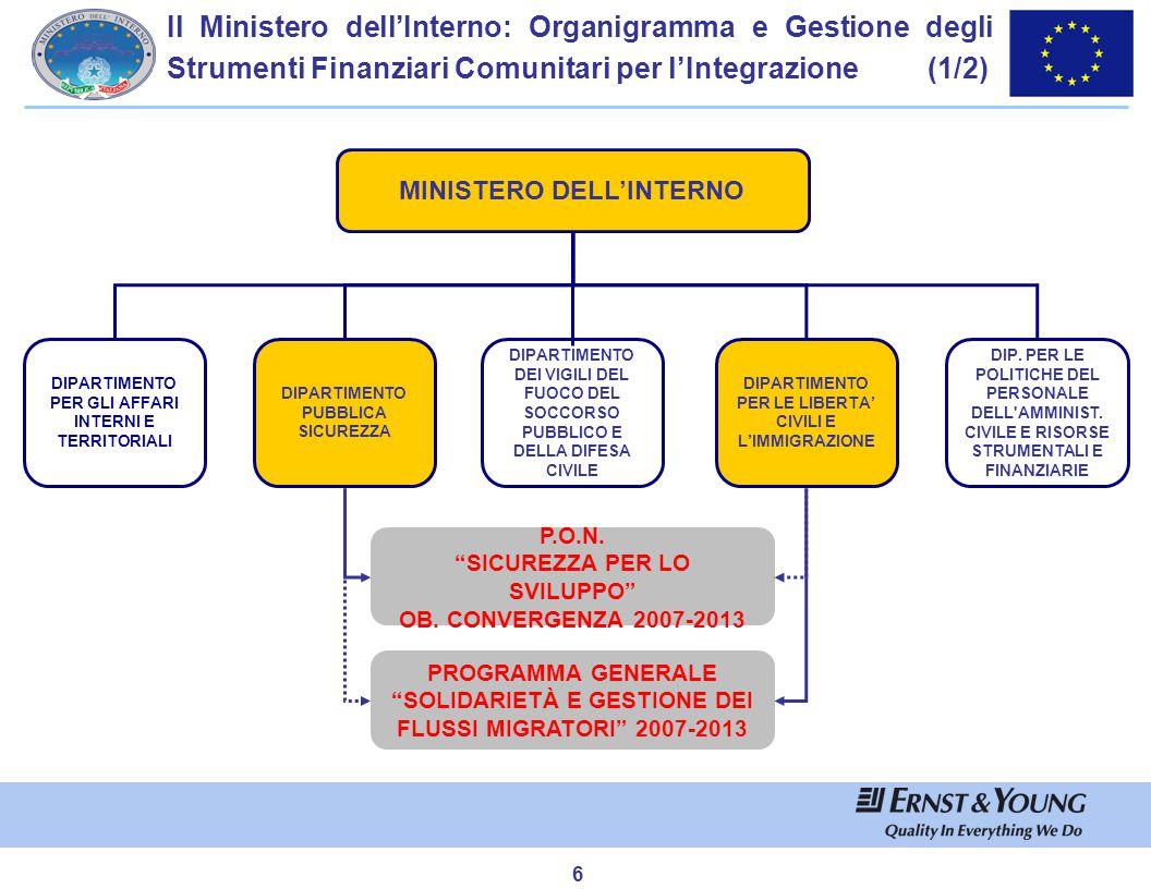 7 Il Ministero dell'Interno: Organigramma e Gestione degli Strumenti Finanziari Comunitari per l'Integrazione (2/2) MINISTERO DELL'INTERNO DIPARTIMENTO PER LE LIBERTA' CIVILI E L'IMMIGRAZIONE DIPARTIMENTO PER LA PUBBLICA SICUREZZA DC per le politiche dell'immigrazione e dell'asilo DC Immigrazione e Polizia delle frontiere Fondo Europeo Integrazione Fondo Frontiere Esterne Fondo Rifugiati Fondo Rimpatri Ob.