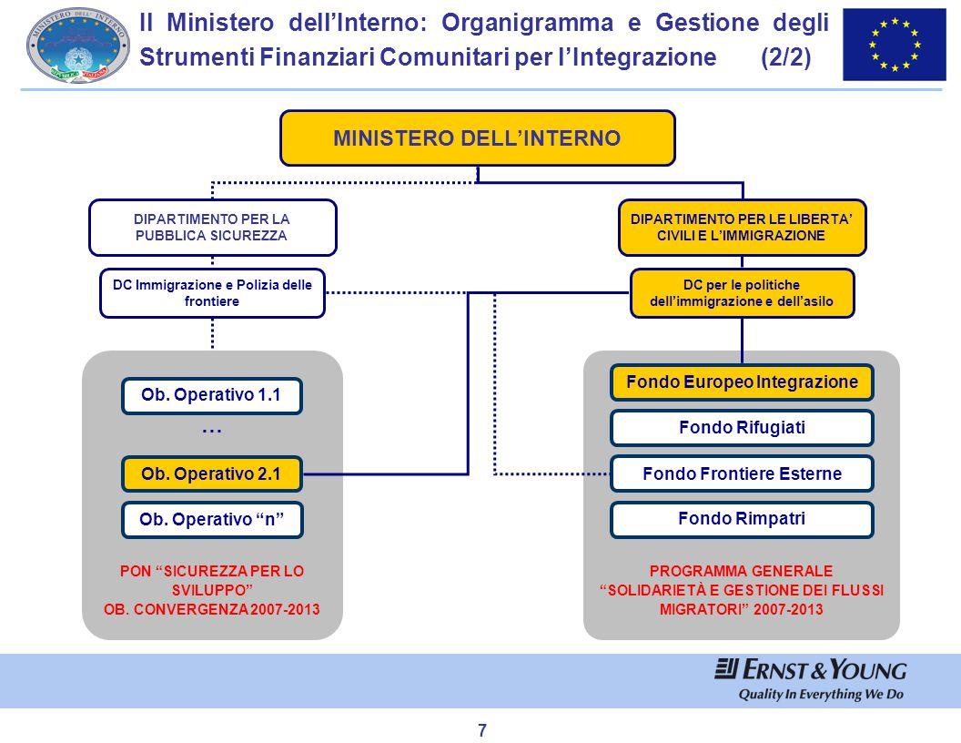 7 Il Ministero dell'Interno: Organigramma e Gestione degli Strumenti Finanziari Comunitari per l'Integrazione (2/2) MINISTERO DELL'INTERNO DIPARTIMENT