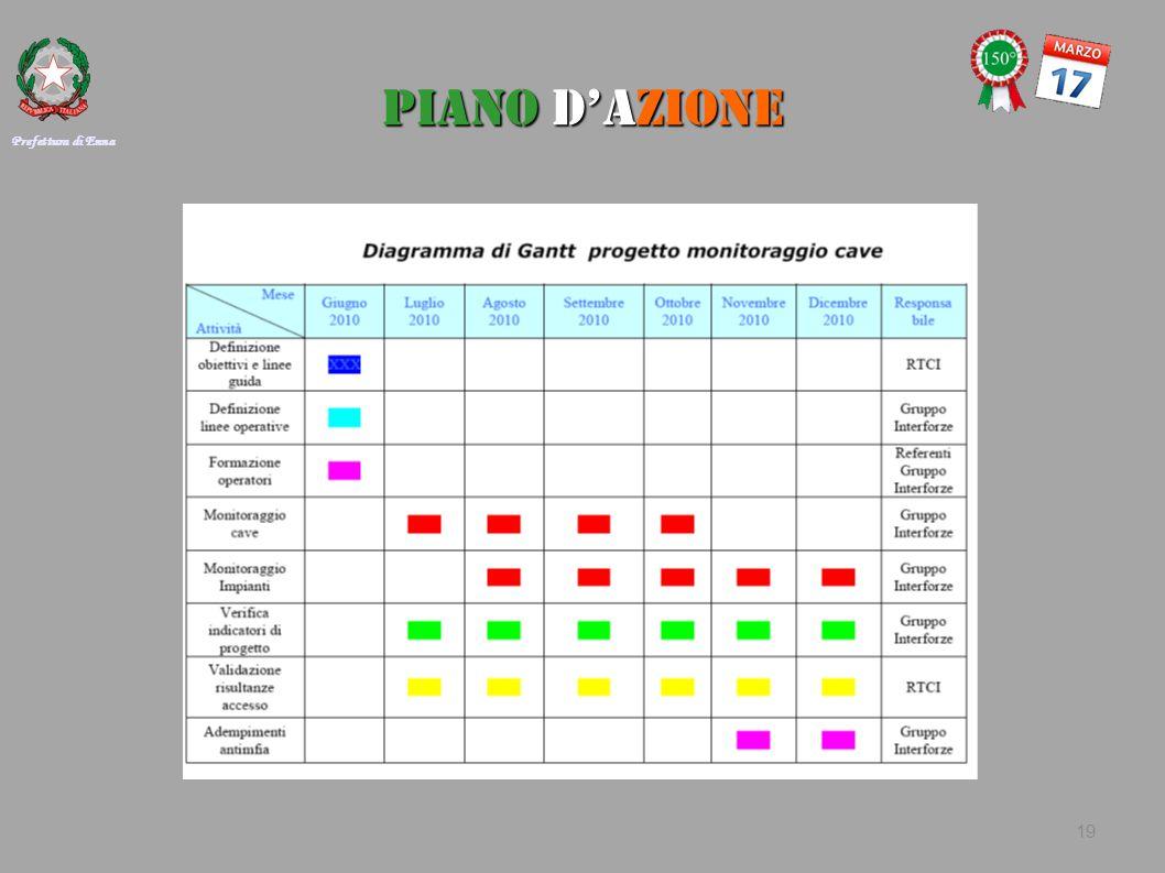 PIANO D'AZIONE Prefettura di Enna 19
