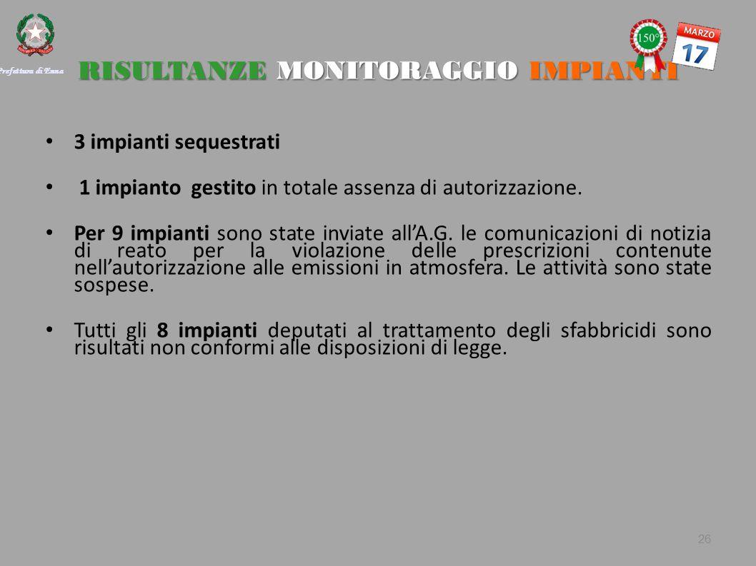 RISULTANZE MONITORAGGIO IMPIANTI 3 impianti sequestrati 1 impianto gestito in totale assenza di autorizzazione.