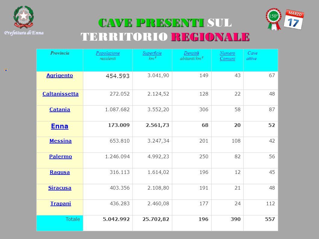 CAVE PRESENTI REGIONALE CAVE PRESENTI SUL TERRITORIO REGIONALE ProvinciaPopolazione Popolazione residenti Superficie Superficie km ² Densit à Densit à abitanti/km ² Numero Comuni Cave attive Agrigento 454.593 3.041,901494367 Caltanissetta 272.0522.124,521282248 Catania1.087.6823.552,203065887 Enna 173.0092.561,73682052 Messina 653.8103.247,3420110842 Palermo 1.246.0944.992,23250 8256 Ragusa 316.1131.614,02196 1245 Siracusa 403.3562.108,80191 2148 Trapani 436.2832.460,08177 24112 Totale5.042.99225.702,82196390557 Prefettura di Enna