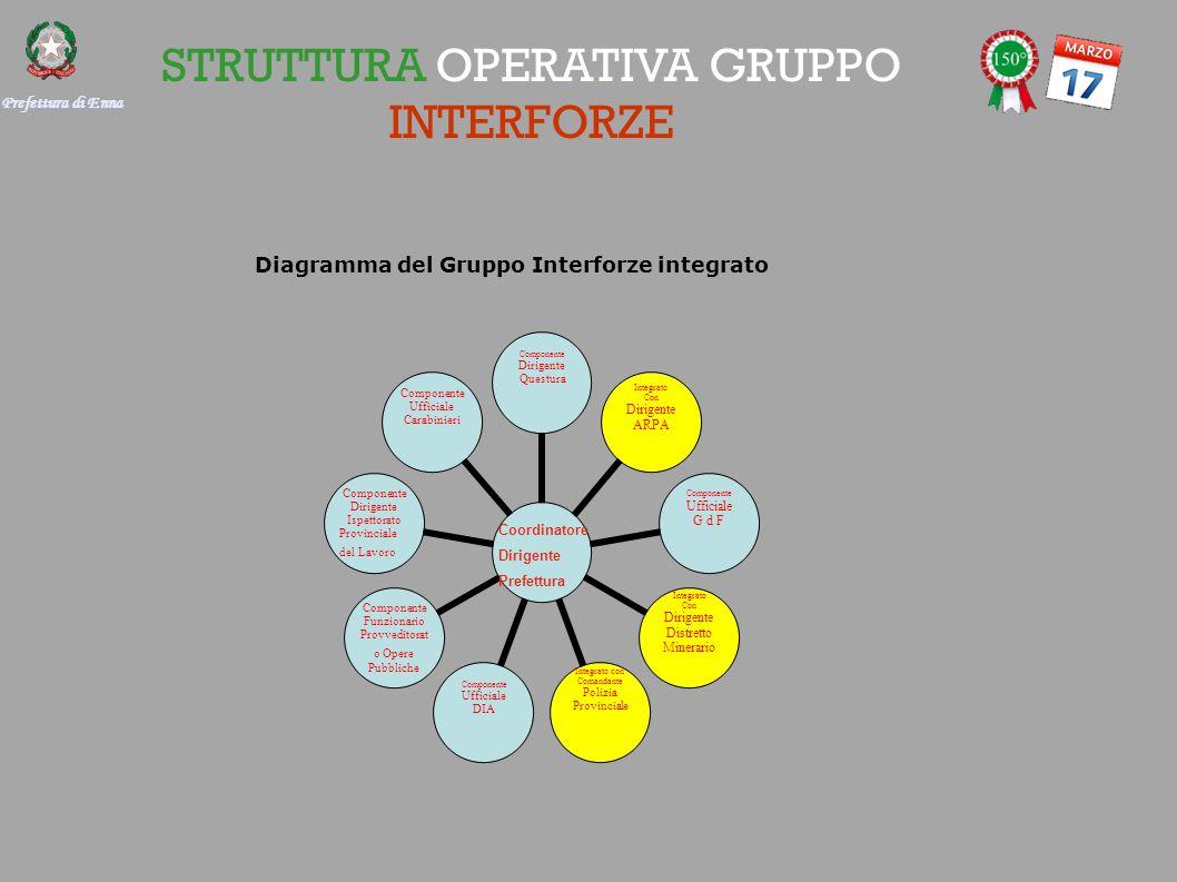 STRUTTURA OPERATIVA GRUPPO INTERFORZE Componente Dirigente Questura Integrato Con Dirigente ARPA Componente Ufficiale G d F Integrato Con Dirigente Di