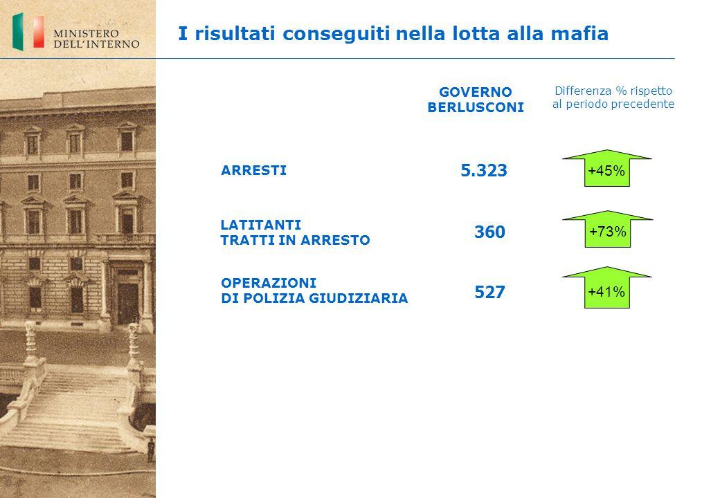 LATITANTI TRATTI IN ARRESTO 527 5.323 360 +41% +45% +73% OPERAZIONI DI POLIZIA GIUDIZIARIA ARRESTI GOVERNO BERLUSCONI Differenza % rispetto al periodo precedente I risultati conseguiti nella lotta alla mafia