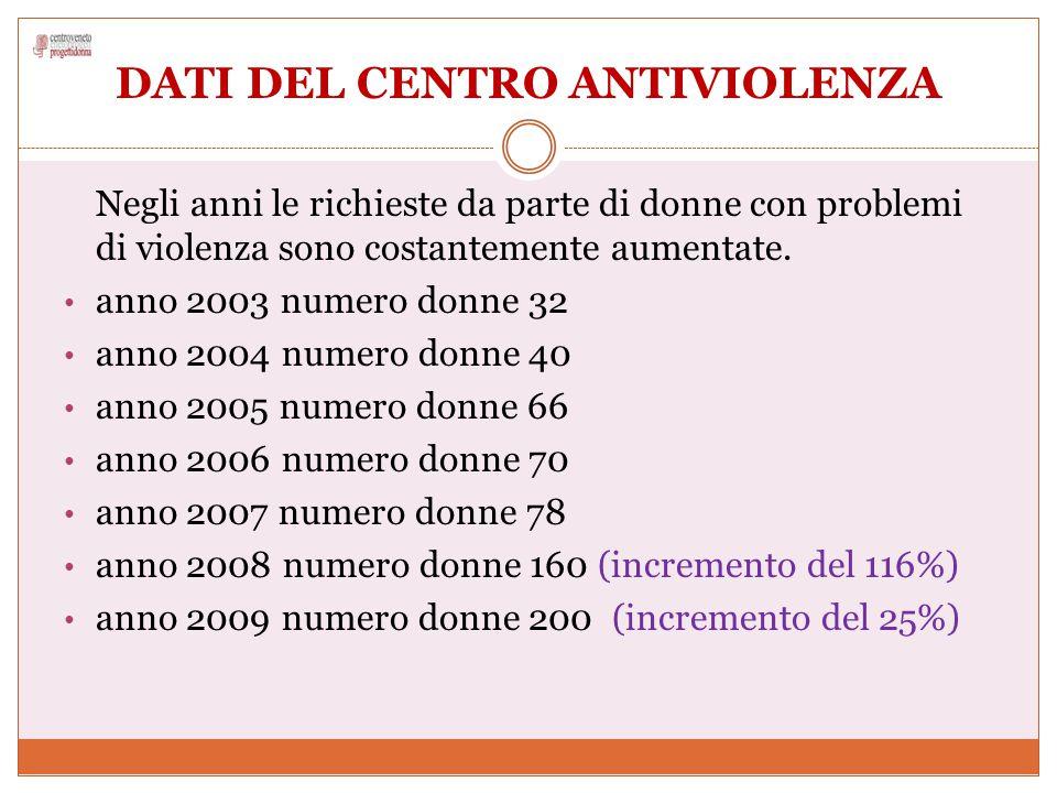 DATI DEL CENTRO ANTIVIOLENZA Negli anni le richieste da parte di donne con problemi di violenza sono costantemente aumentate. anno 2003 numero donne 3