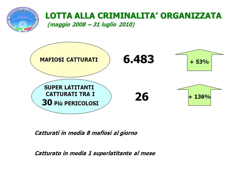 + 53% + 136% LOTTA ALLA CRIMINALITA' ORGANIZZATA SUPER LATITANTI CATTURATI TRA I 30 Più PERICOLOSI 6.483 26 Catturati in media 8 mafiosi al giorno Cat