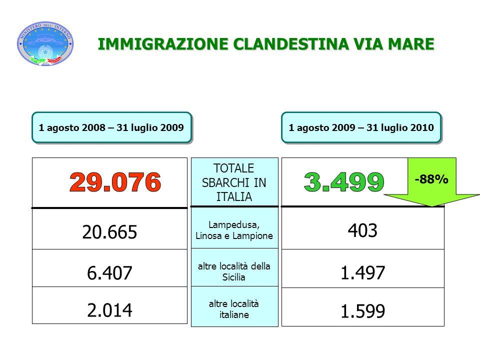 2.014 6.407 20.665 altre località italiane altre località della Sicilia Lampedusa, Linosa e Lampione TOTALE SBARCHI IN ITALIA 1.599 1.497 403 IMMIGRAZ