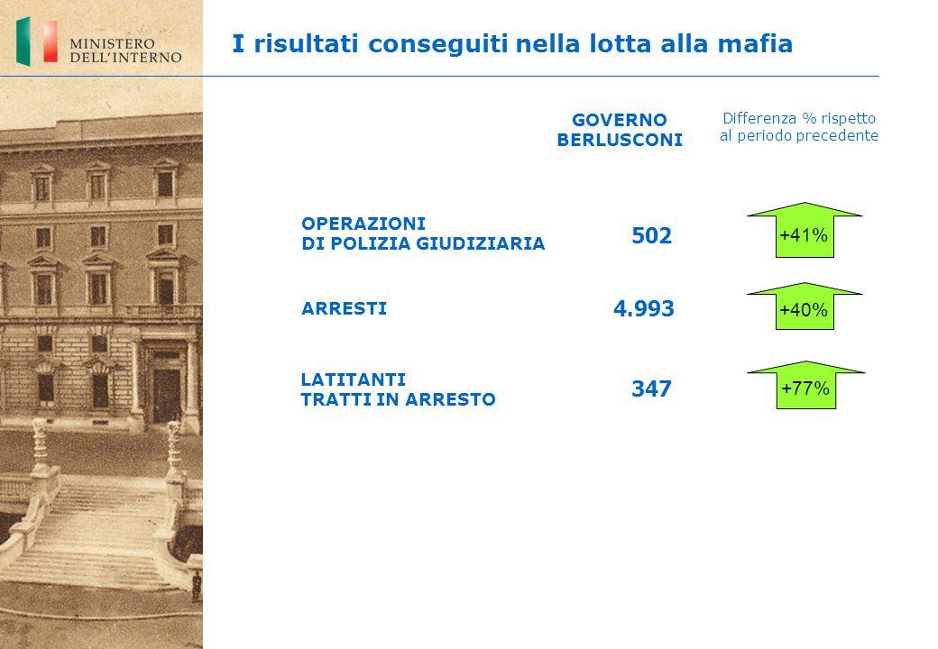 LATITANTI TRATTI IN ARRESTO 502 4.993 347 +41% +40% +77% OPERAZIONI DI POLIZIA GIUDIZIARIA ARRESTI GOVERNO BERLUSCONI Differenza % rispetto al periodo precedente I risultati conseguiti nella lotta alla mafia