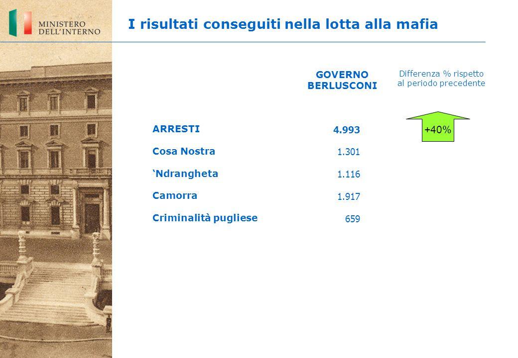 4.993 1.301 1.116 1.917 659 +40% ARRESTI Cosa Nostra 'Ndrangheta Camorra Criminalità pugliese GOVERNO BERLUSCONI Differenza % rispetto al periodo precedente I risultati conseguiti nella lotta alla mafia