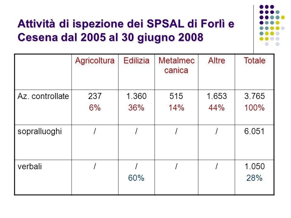 Attività di ispezione dei SPSAL di Forlì e Cesena dal 2005 al 30 giugno 2008 AgricolturaEdilizia Metalmec canica AltreTotale Az. controllate237 6% 1.3