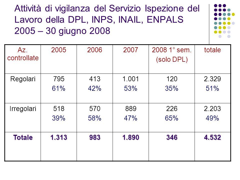 Attività di vigilanza del Servizio Ispezione del Lavoro della DPL, INPS, INAIL, ENPALS 2005 – 30 giugno 2008 Az. controllate 2005200620072008 1° sem.