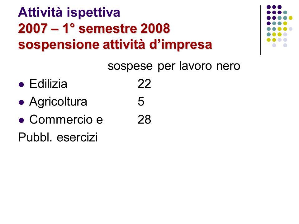 2007 – 1° semestre 2008 sospensione attività d'impresa Attività ispettiva 2007 – 1° semestre 2008 sospensione attività d'impresa sospese per lavoro ne
