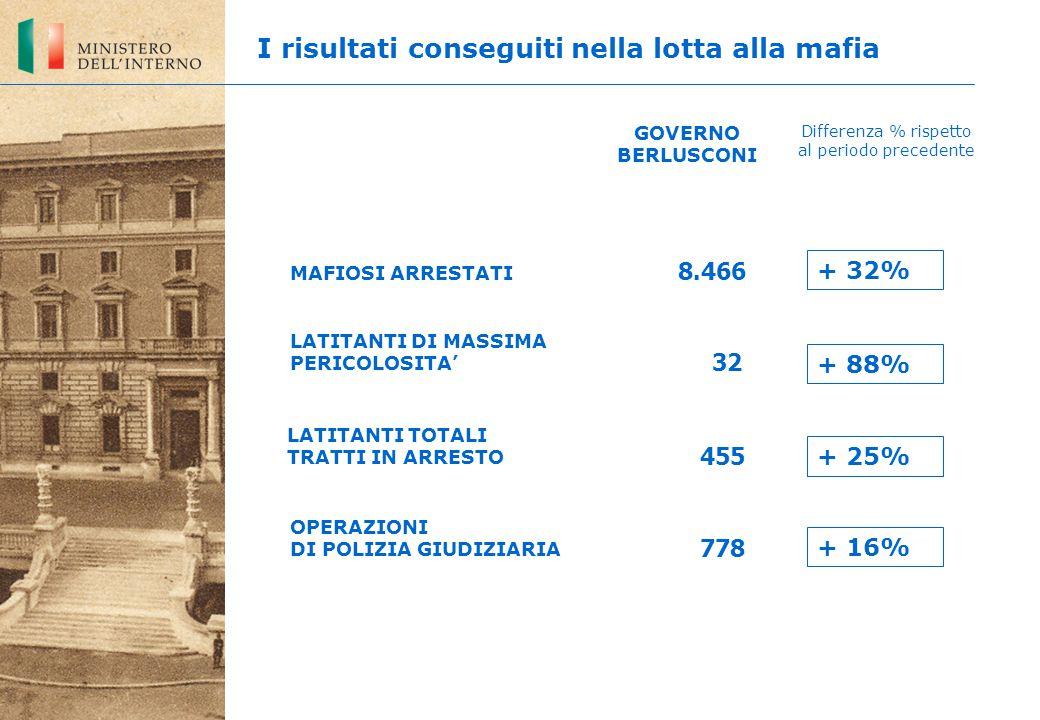 LATITANTI DI MASSIMA PERICOLOSITA' 778 8.466 32 OPERAZIONI DI POLIZIA GIUDIZIARIA MAFIOSI ARRESTATI GOVERNO BERLUSCONI Differenza % rispetto al periodo precedente I risultati conseguiti nella lotta alla mafia LATITANTI TOTALI TRATTI IN ARRESTO 455 + 32% + 88% + 25% + 16%