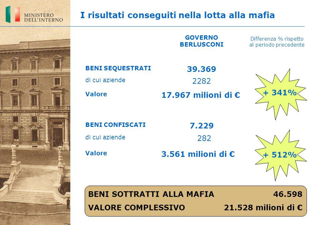 Differenza % rispetto al periodo precedente I risultati conseguiti nella lotta alla mafia GOVERNO BERLUSCONI BENI SEQUESTRATI 39.369 di cui aziende 2282 Valore 17.967 milioni di € BENI CONFISCATI 7.229 di cui aziende 282 Valore 3.561 milioni di € + 341% + 512% BENI SOTTRATTI ALLA MAFIA 46.598 VALORE COMPLESSIVO 21.528 milioni di €