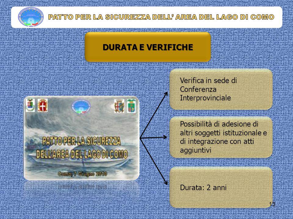 DURATA E VERIFICHE Verifica in sede di Conferenza Interprovinciale Possibilità di adesione di altri soggetti istituzionale e di integrazione con atti