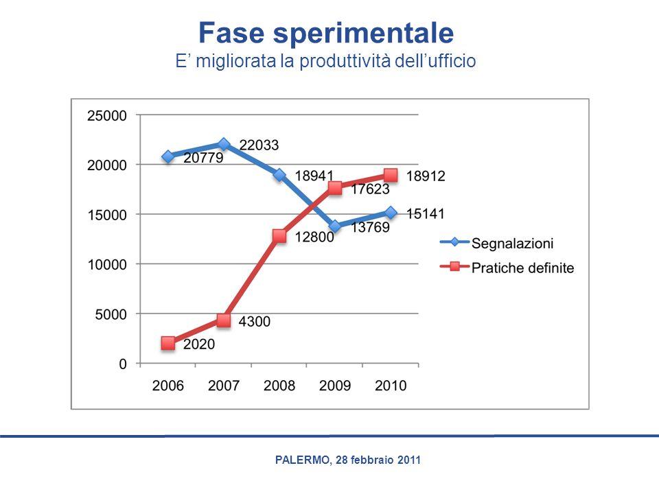 PALERMO, 28 febbraio 2011 Fase sperimentale E' migliorata la produttività dell'ufficio