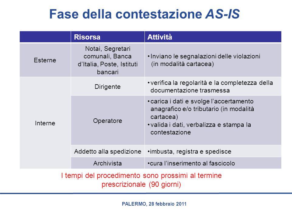 PALERMO, 28 febbraio 2011 Fase della contestazione AS-IS RisorsaAttività Esterne Notai, Segretari comunali, Banca d'Italia, Poste, Istituti bancari In