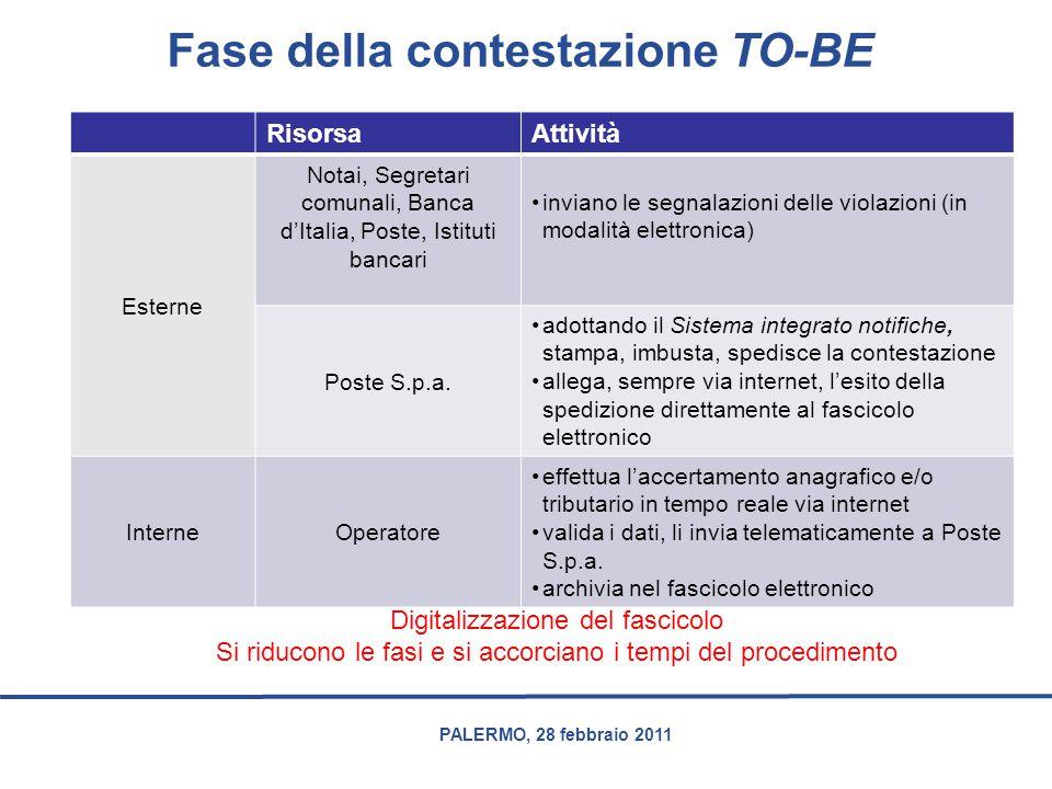 PALERMO, 28 febbraio 2011 Fase della contestazione TO-BE RisorsaAttività Esterne Notai, Segretari comunali, Banca d'Italia, Poste, Istituti bancari in