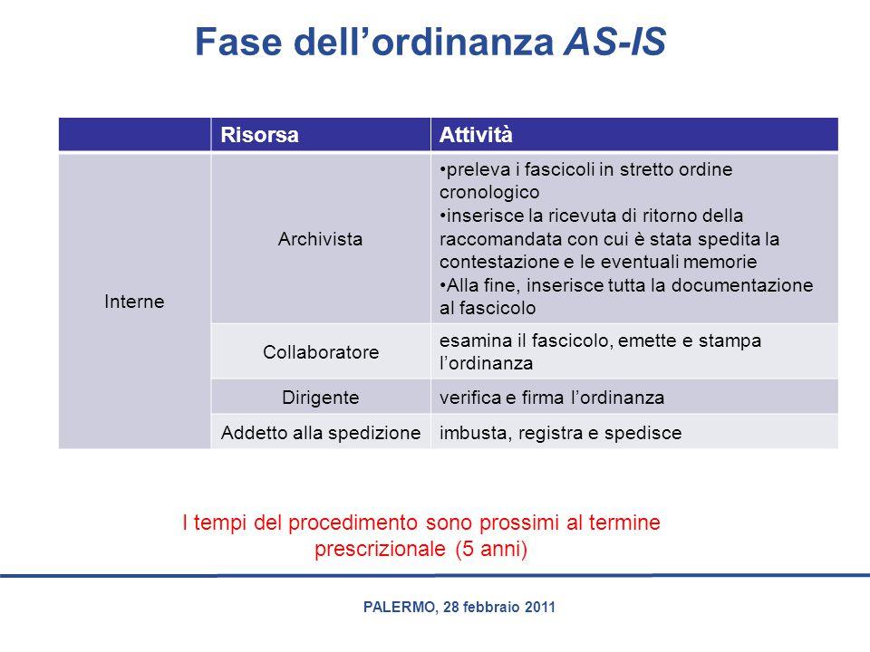 PALERMO, 28 febbraio 2011 Fase dell'ordinanza AS-IS RisorsaAttività Interne Archivista preleva i fascicoli in stretto ordine cronologico inserisce la