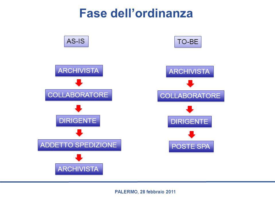 PALERMO, 28 febbraio 2011 Fase dell'ordinanza AS-IS TO-BE ARCHIVISTA COLLABORATORE DIRIGENTE ADDETTO SPEDIZIONE ARCHIVISTA COLLABORATORE DIRIGENTE POS