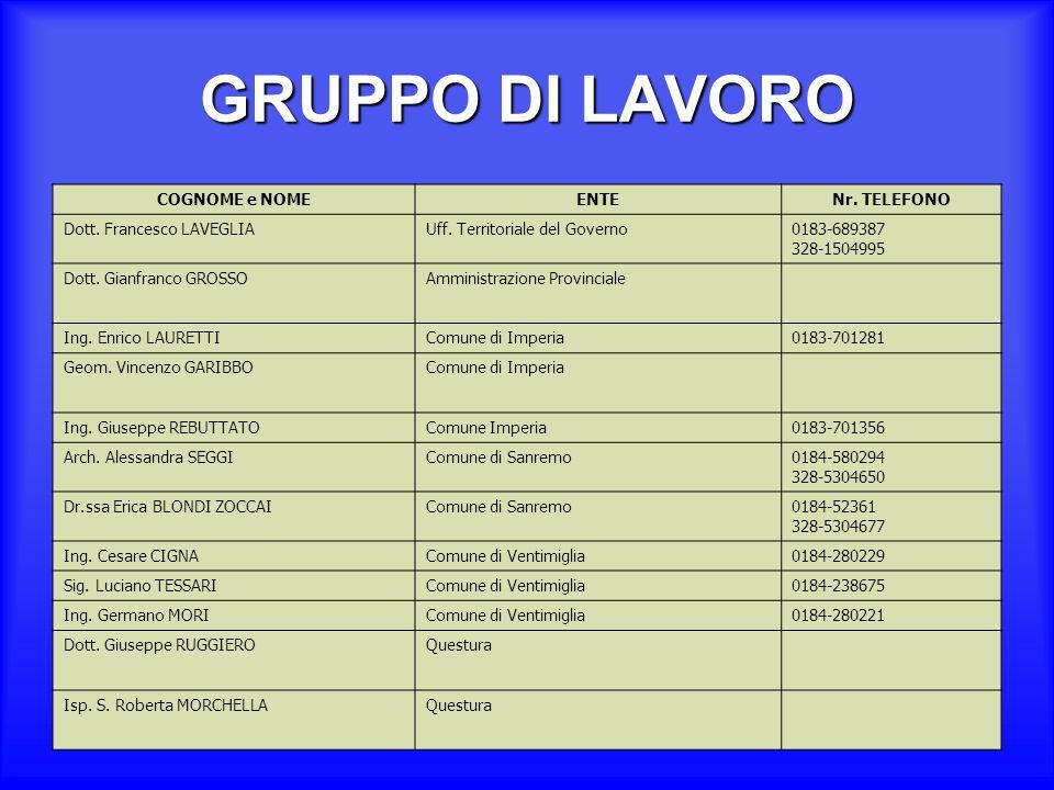 GRUPPO DI LAVORO Magg.Antonino BOLOGNANIComando Provinciale CC Cap.