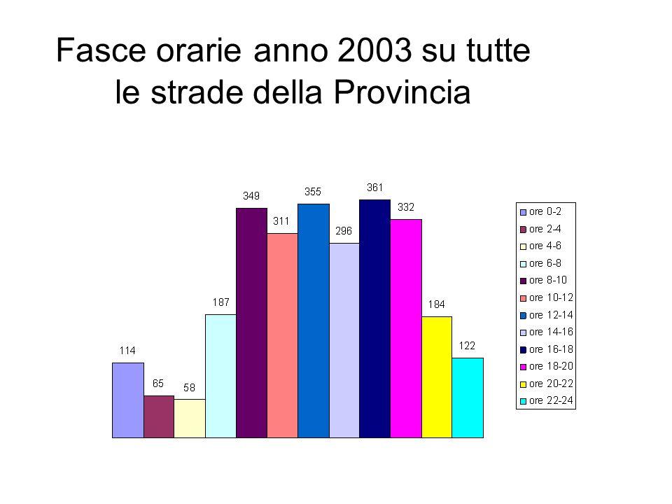 Fasce orarie anno 2003 su tutte le strade della Provincia