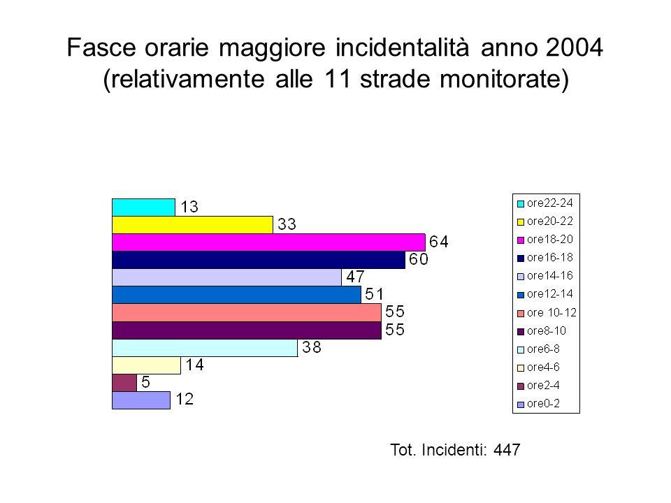 Fasce orarie maggiore incidentalità anno 2004 (relativamente alle 11 strade monitorate) Tot.