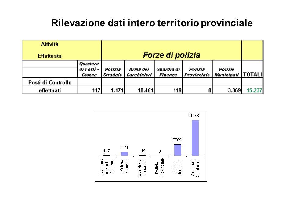 Rilevazione dati intero territorio provinciale