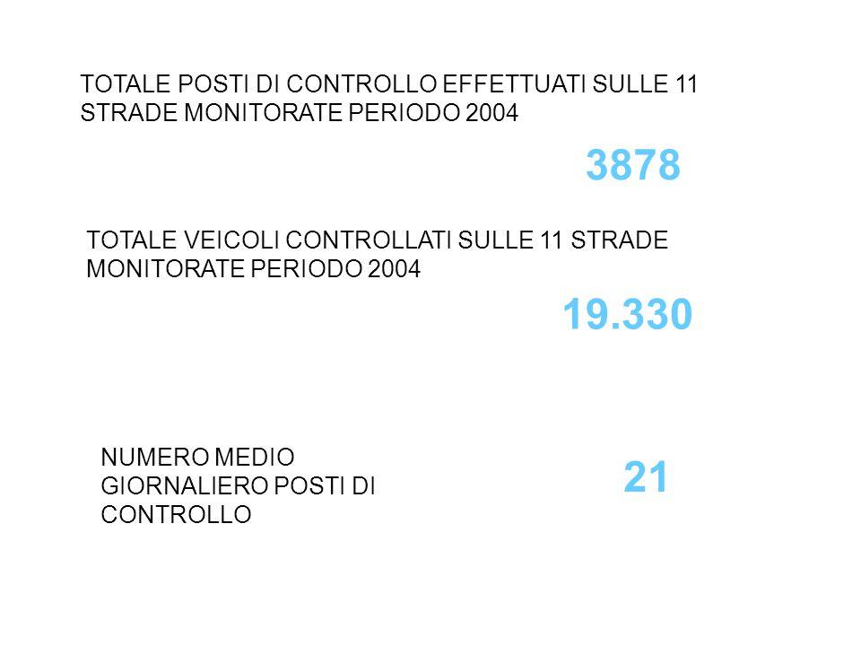 TOTALE POSTI DI CONTROLLO EFFETTUATI SULLE 11 STRADE MONITORATE PERIODO 2004 3878 TOTALE VEICOLI CONTROLLATI SULLE 11 STRADE MONITORATE PERIODO 2004 19.330 NUMERO MEDIO GIORNALIERO POSTI DI CONTROLLO 21