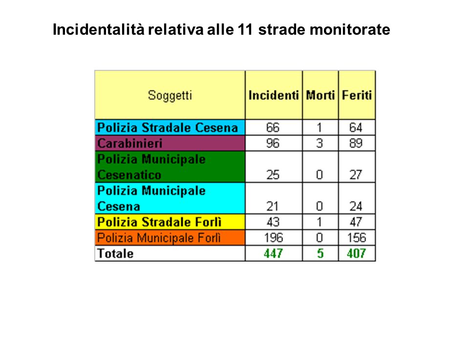 Incidentalità relativa alle 11 strade monitorate