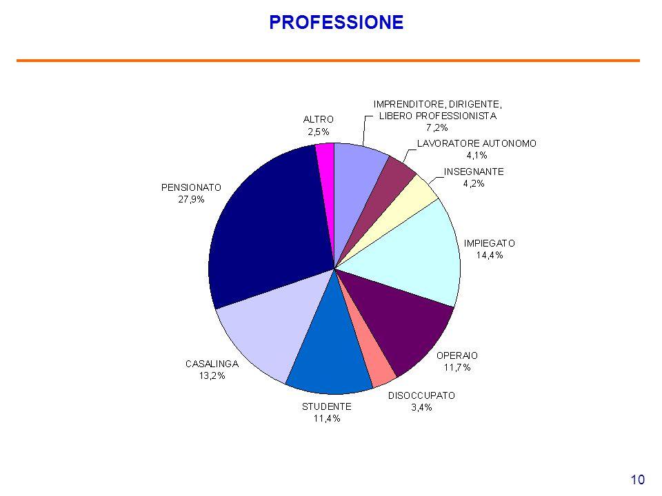 10 PROFESSIONE