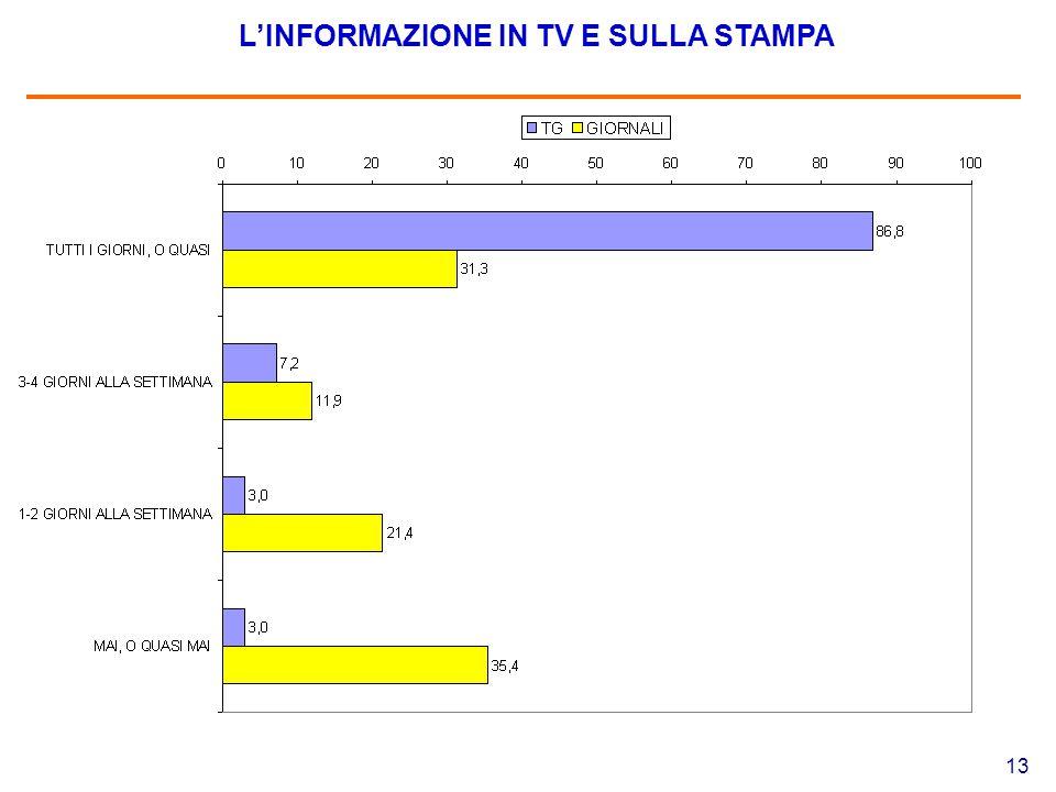 13 L'INFORMAZIONE IN TV E SULLA STAMPA