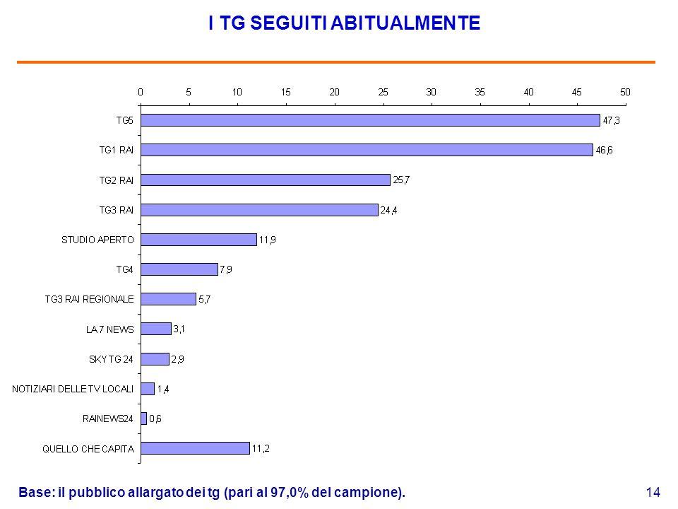 14 I TG SEGUITI ABITUALMENTE Base: il pubblico allargato dei tg (pari al 97,0% del campione).