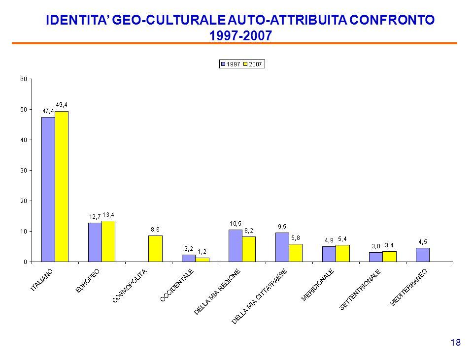 18 IDENTITA' GEO-CULTURALE AUTO-ATTRIBUITA CONFRONTO 1997-2007