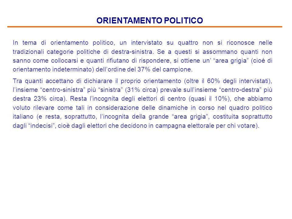 ORIENTAMENTO POLITICO In tema di orientamento politico, un intervistato su quattro non si riconosce nelle tradizionali categorie politiche di destra-sinistra.
