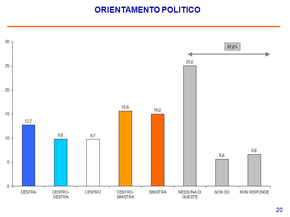 20 ORIENTAMENTO POLITICO