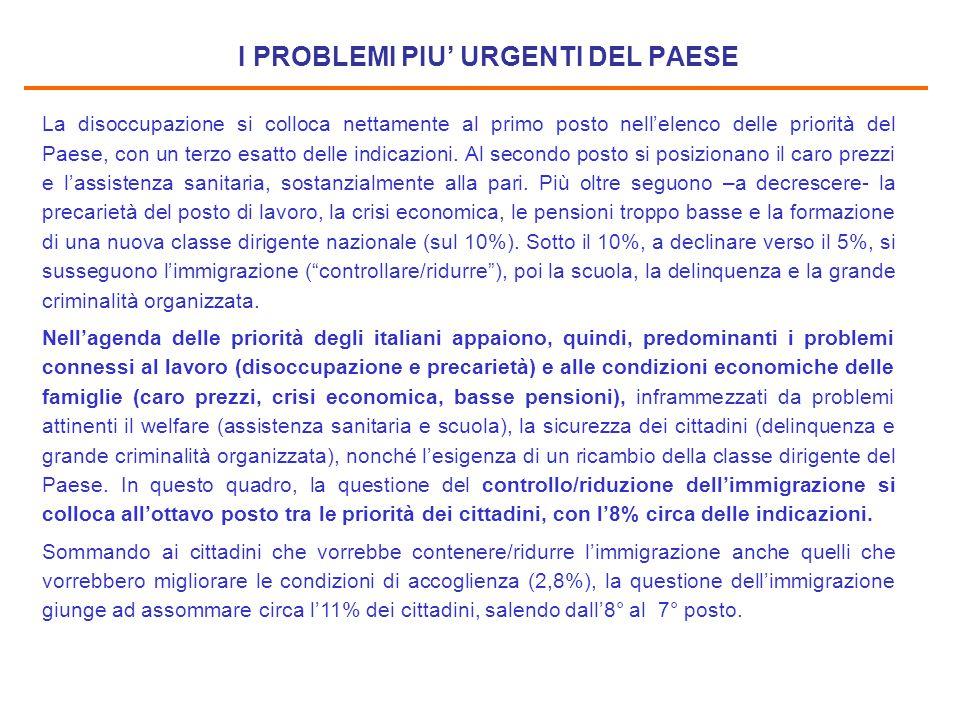 I PROBLEMI PIU' URGENTI DEL PAESE La disoccupazione si colloca nettamente al primo posto nell'elenco delle priorità del Paese, con un terzo esatto delle indicazioni.