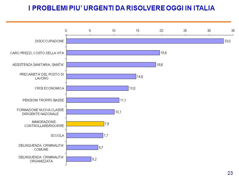 23 I PROBLEMI PIU' URGENTI DA RISOLVERE OGGI IN ITALIA