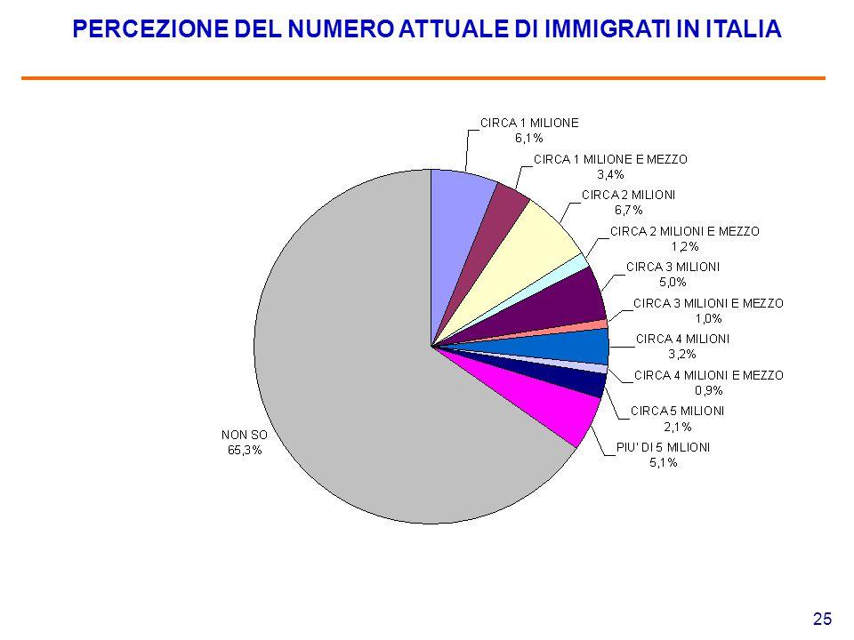 25 PERCEZIONE DEL NUMERO ATTUALE DI IMMIGRATI IN ITALIA