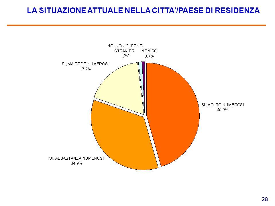 28 LA SITUAZIONE ATTUALE NELLA CITTA'/PAESE DI RESIDENZA