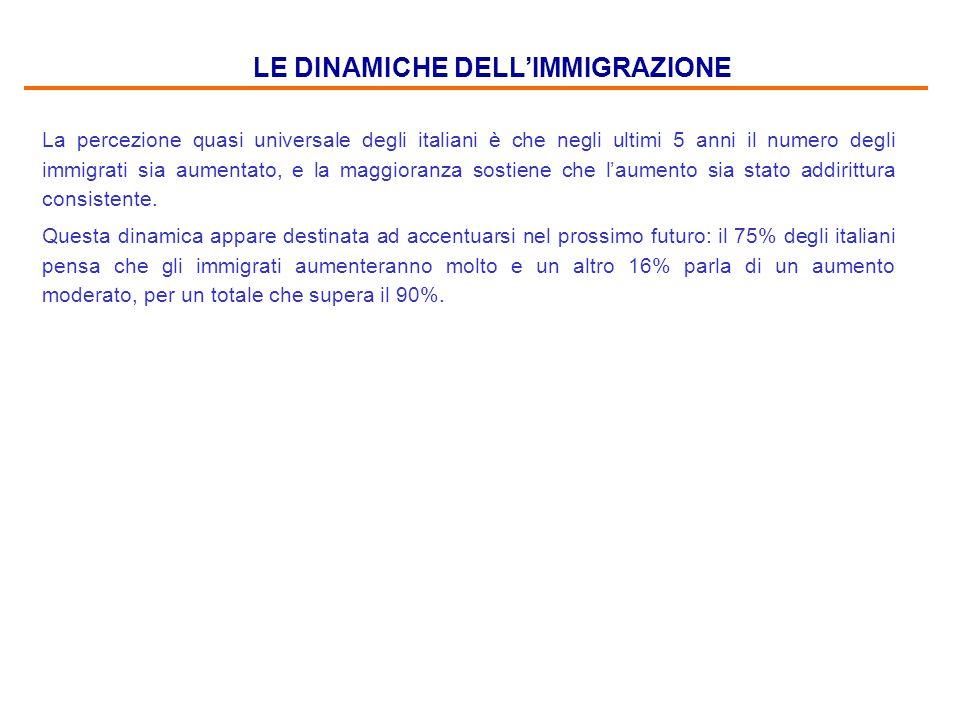 LE DINAMICHE DELL'IMMIGRAZIONE La percezione quasi universale degli italiani è che negli ultimi 5 anni il numero degli immigrati sia aumentato, e la maggioranza sostiene che l'aumento sia stato addirittura consistente.