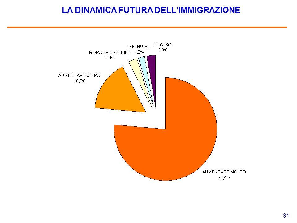 31 LA DINAMICA FUTURA DELL'IMMIGRAZIONE