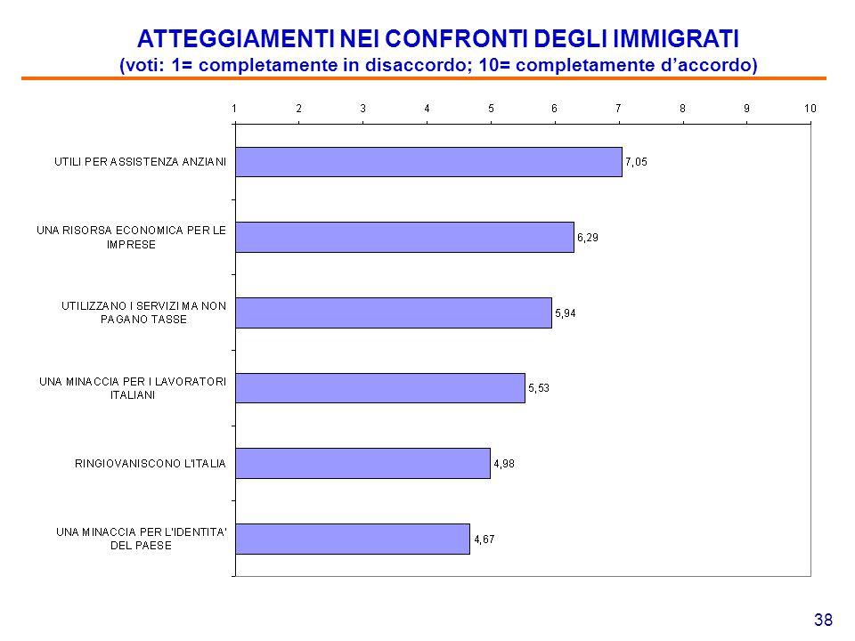 38 ATTEGGIAMENTI NEI CONFRONTI DEGLI IMMIGRATI (voti: 1= completamente in disaccordo; 10= completamente d'accordo)