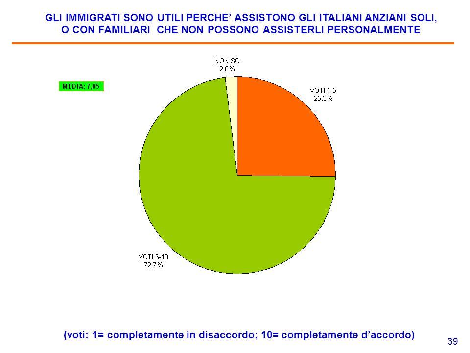 39 GLI IMMIGRATI SONO UTILI PERCHE' ASSISTONO GLI ITALIANI ANZIANI SOLI, O CON FAMILIARI CHE NON POSSONO ASSISTERLI PERSONALMENTE (voti: 1= completame