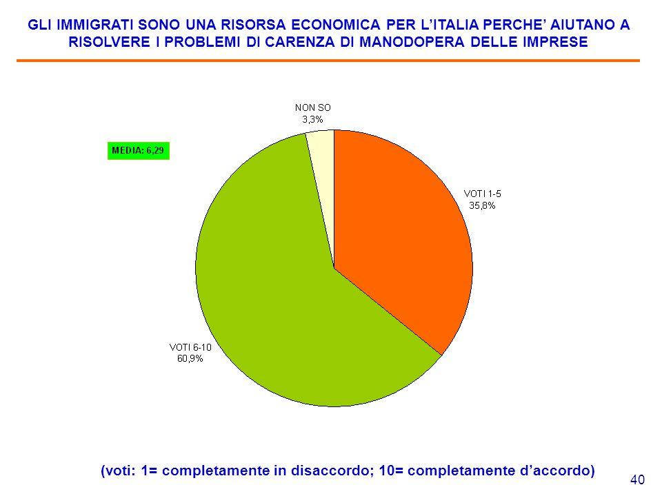 40 GLI IMMIGRATI SONO UNA RISORSA ECONOMICA PER L'ITALIA PERCHE' AIUTANO A RISOLVERE I PROBLEMI DI CARENZA DI MANODOPERA DELLE IMPRESE (voti: 1= completamente in disaccordo; 10= completamente d'accordo)