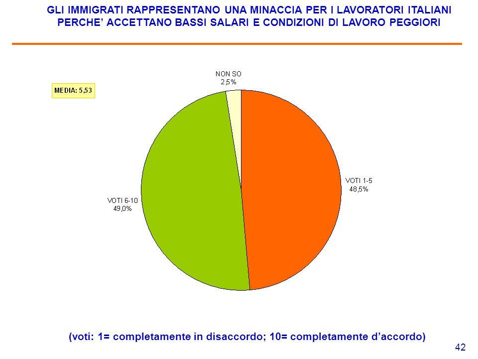 42 GLI IMMIGRATI RAPPRESENTANO UNA MINACCIA PER I LAVORATORI ITALIANI PERCHE' ACCETTANO BASSI SALARI E CONDIZIONI DI LAVORO PEGGIORI (voti: 1= completamente in disaccordo; 10= completamente d'accordo)