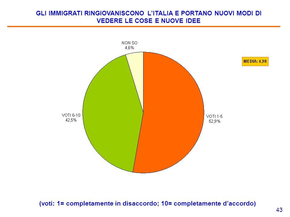 43 GLI IMMIGRATI RINGIOVANISCONO L'ITALIA E PORTANO NUOVI MODI DI VEDERE LE COSE E NUOVE IDEE (voti: 1= completamente in disaccordo; 10= completamente