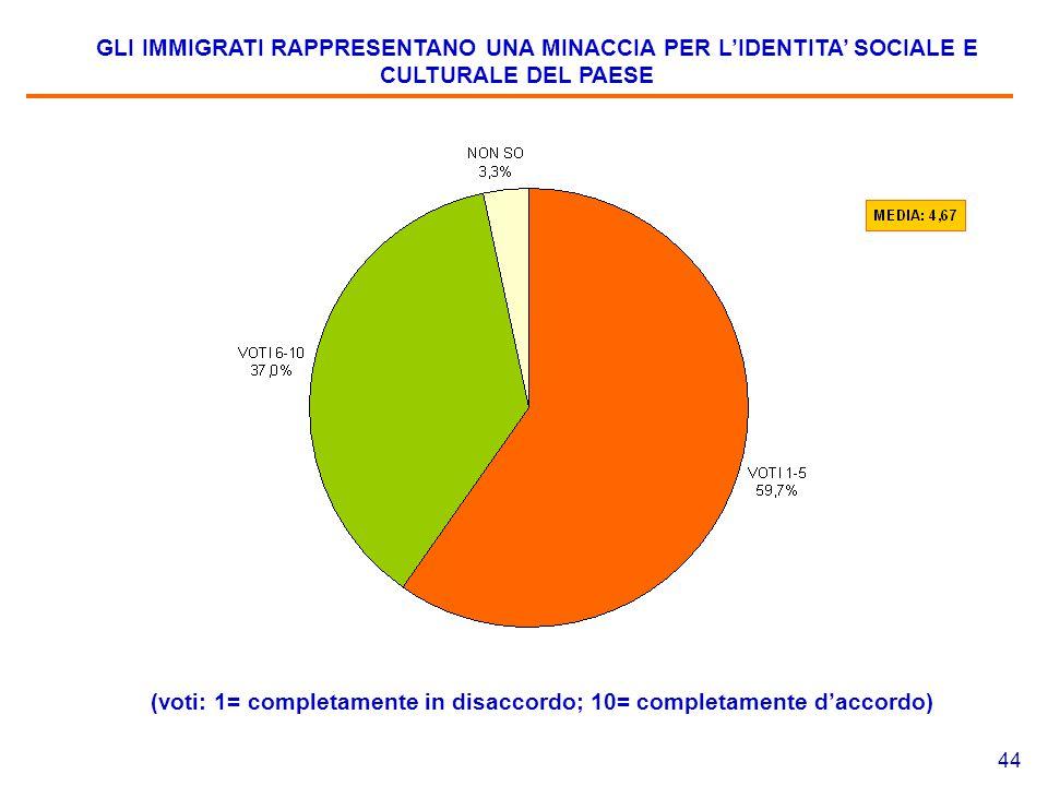 44 GLI IMMIGRATI RAPPRESENTANO UNA MINACCIA PER L'IDENTITA' SOCIALE E CULTURALE DEL PAESE (voti: 1= completamente in disaccordo; 10= completamente d'accordo)