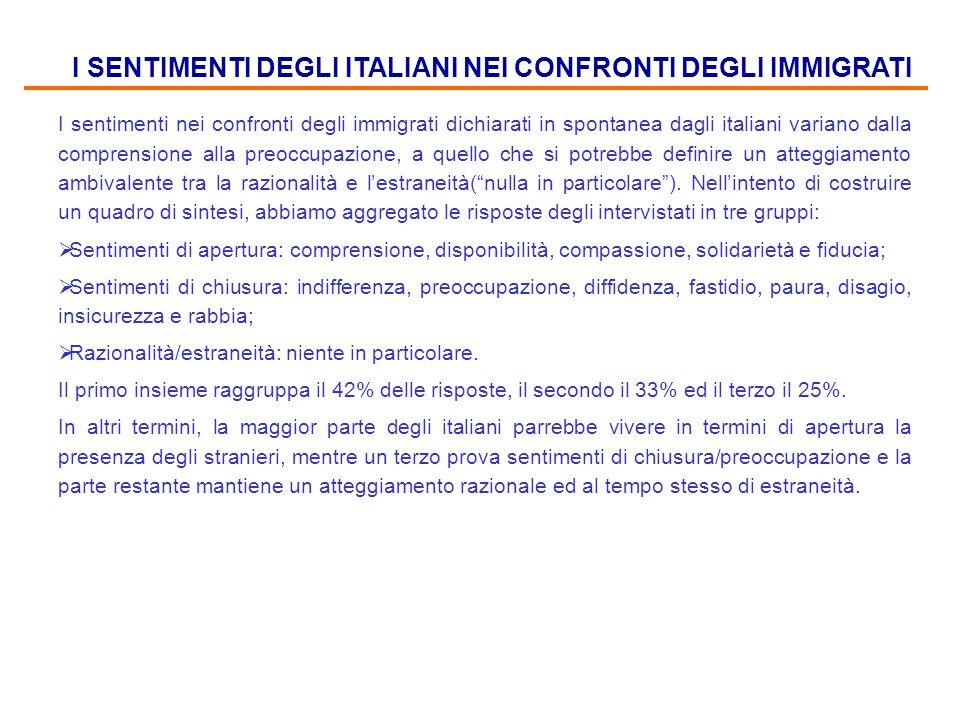 I SENTIMENTI DEGLI ITALIANI NEI CONFRONTI DEGLI IMMIGRATI I sentimenti nei confronti degli immigrati dichiarati in spontanea dagli italiani variano da